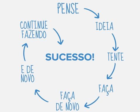 ciclo-de-melhora-negocio-online